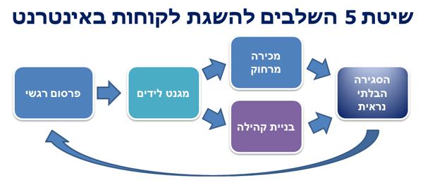 5stepsystem